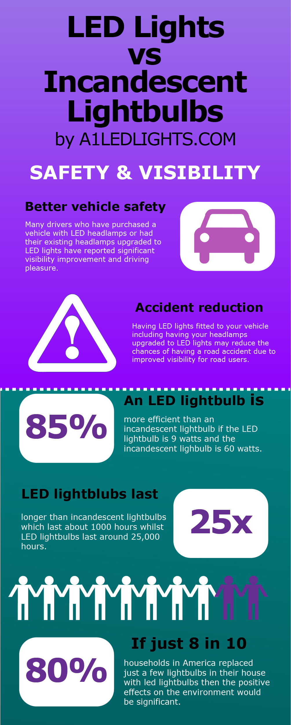 led-lights-vs-incandescent-lightbulbs-by-a1ledlights